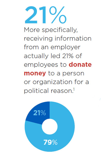 21% of employees donate money to a person or organization for a political purpose