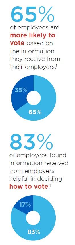 65% of employees are more likely to vote vased on the information they receive from their employers